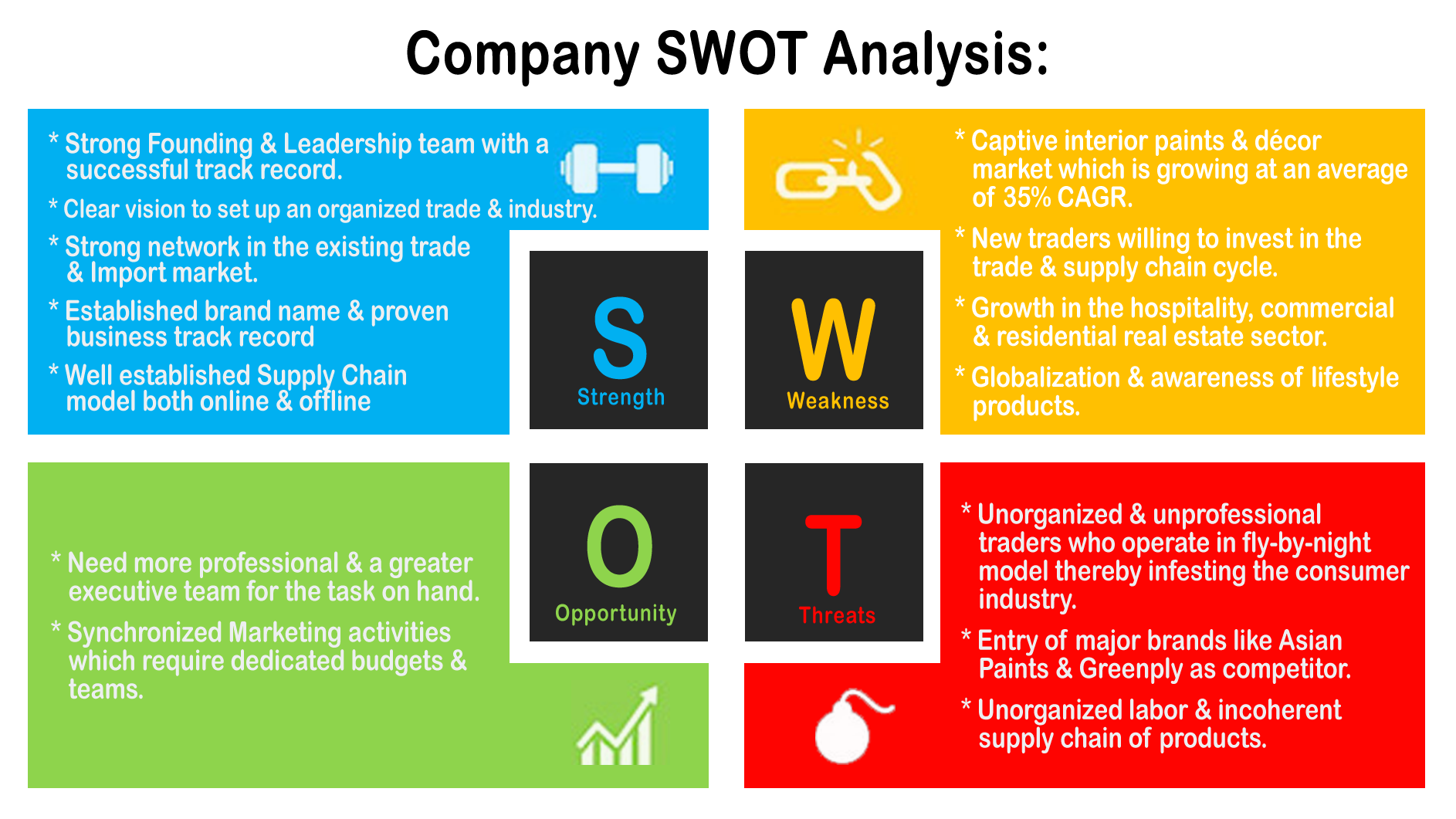 the company swot analysis